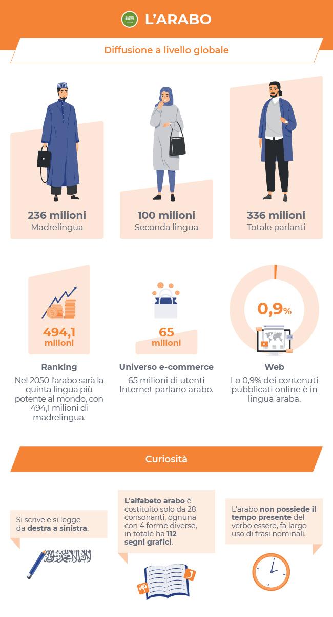 Infografica 4