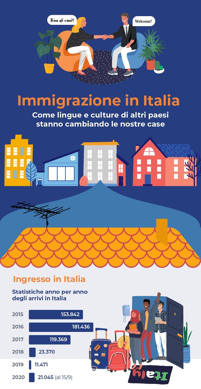 Immigrazione in Italia: tutti i dati in un'infografica